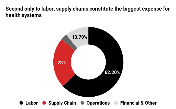 Second only to labor, supply chains constitute the biggest expense for health systems