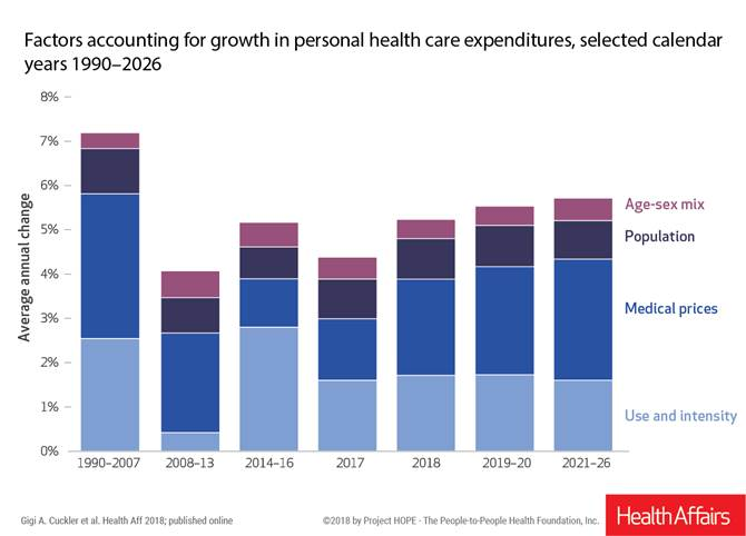 USA healthcare spending to rise 5.3% in 2018